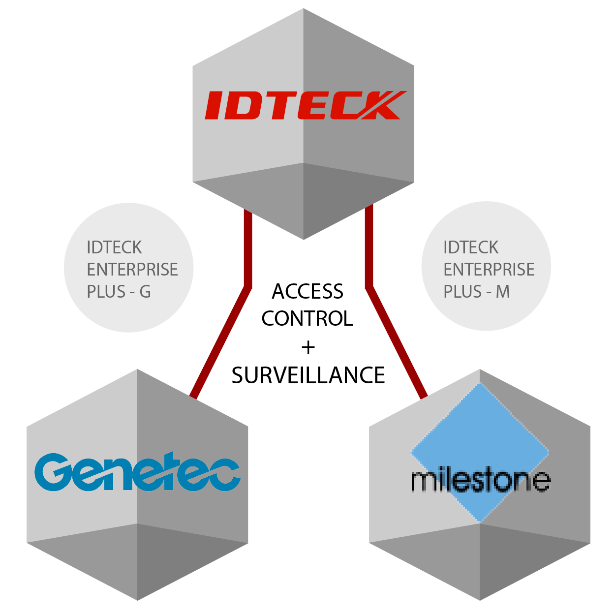 IDTECK Enterprise Plus